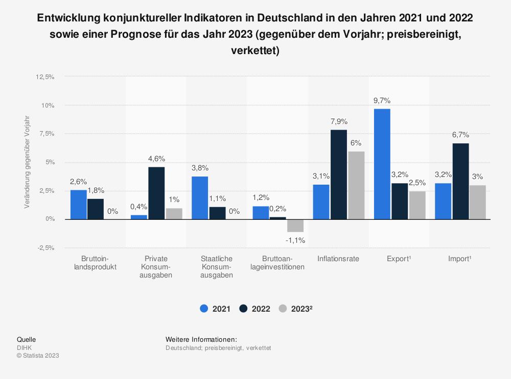 Statistik: Entwicklung der Konjunktur gegenüber dem Vorjahr in Deutschland im Jahr 2017 sowie Prognosen des DIHK für 2018 und 2019 (preisbereinigt, verkettet)                                                    | Statista