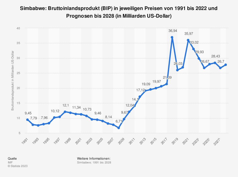 Statistik: Simbabwe: Bruttoinlandsprodukt (BIP) in jeweiligen Preisen von 2008 bis 2018 (in Milliarden US-Dollar) | Statista