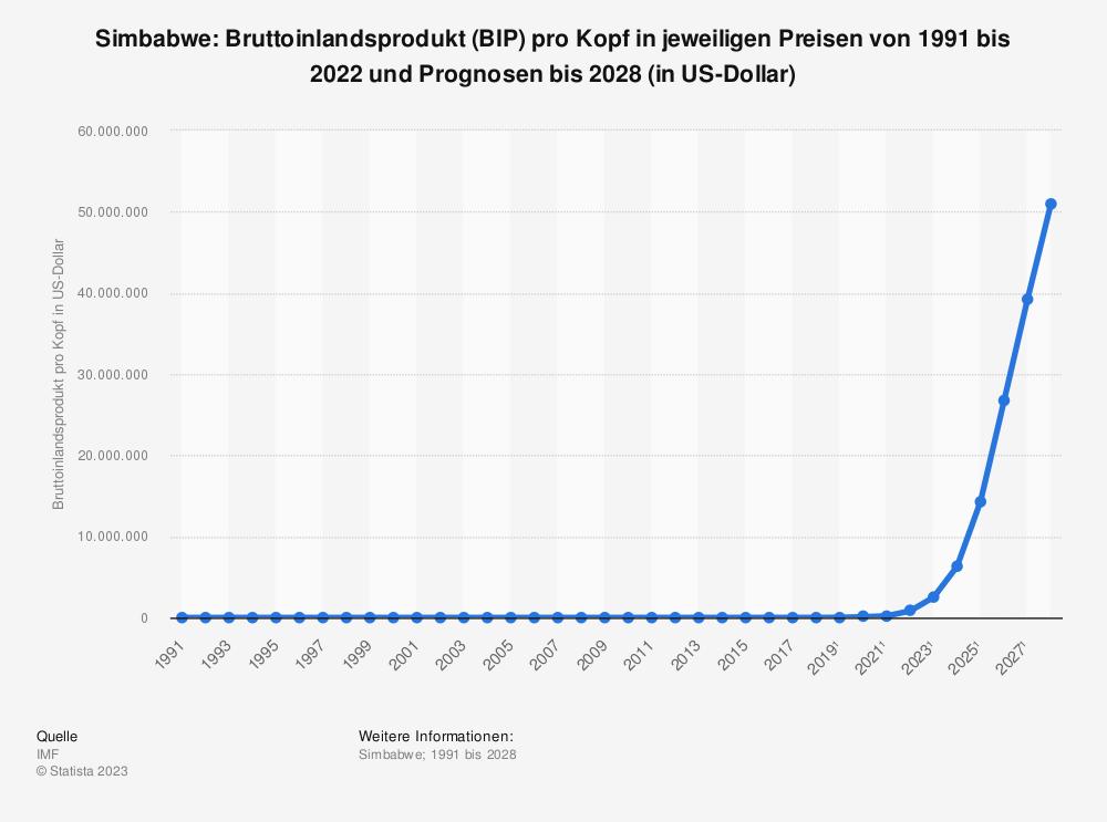 Statistik: Simbabwe: Bruttoinlandsprodukt (BIP) pro Kopf in jeweiligen Preisen von 1990 bis 2018 und Prognosen bis 2024 (in US-Dollar) | Statista