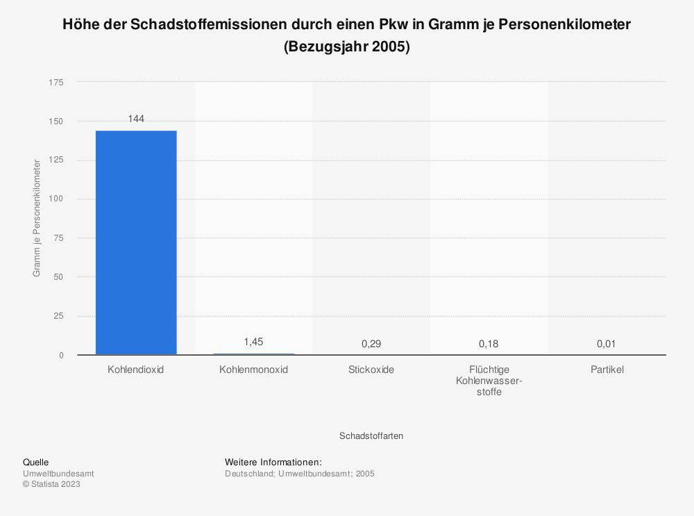 Statistik: Höhe der Schadstoffemissionen durch einen Pkw in Gramm je Personenkilometer (Bezugsjahr 2005) | Statista
