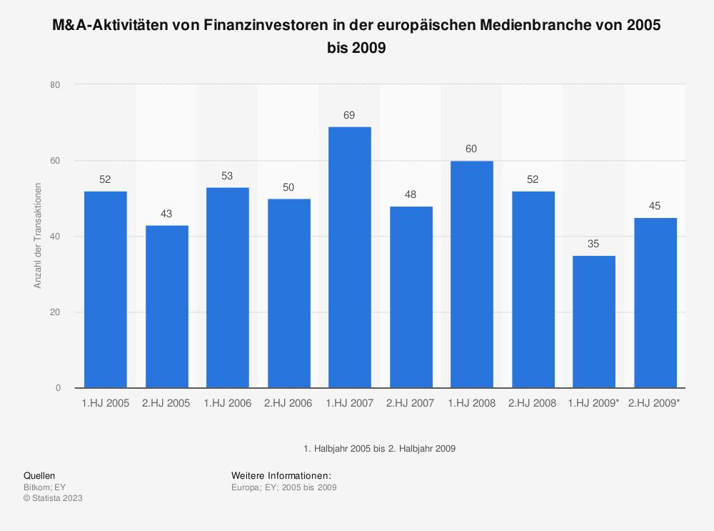 Statistik: M&A-Aktivitäten von Finanzinvestoren in der europäischen Medienbranche von 2005 bis 2009 | Statista