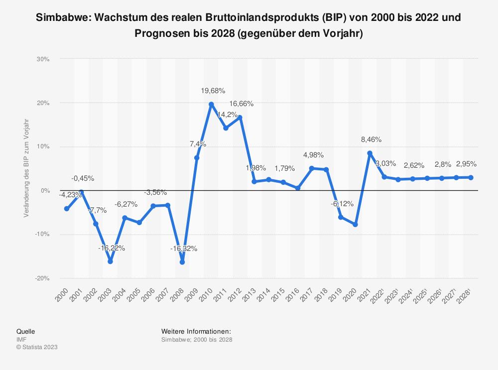Statistik: Simbabwe: Wachstum des realen Bruttoinlandsprodukts (BIP) von 1999 bis 2019 und Prognosen bis 2025 (gegenüber dem Vorjahr) | Statista