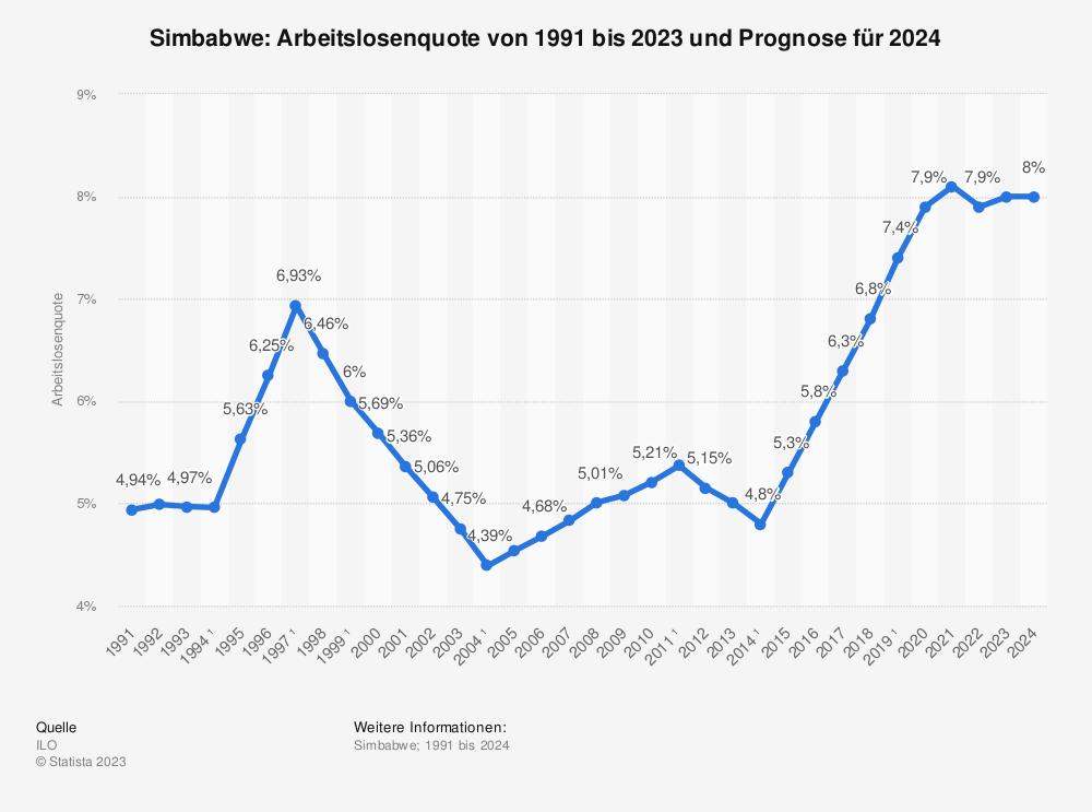 Statistik: Simbabwe: Arbeitslosenquote von 2008 bis 2018 | Statista