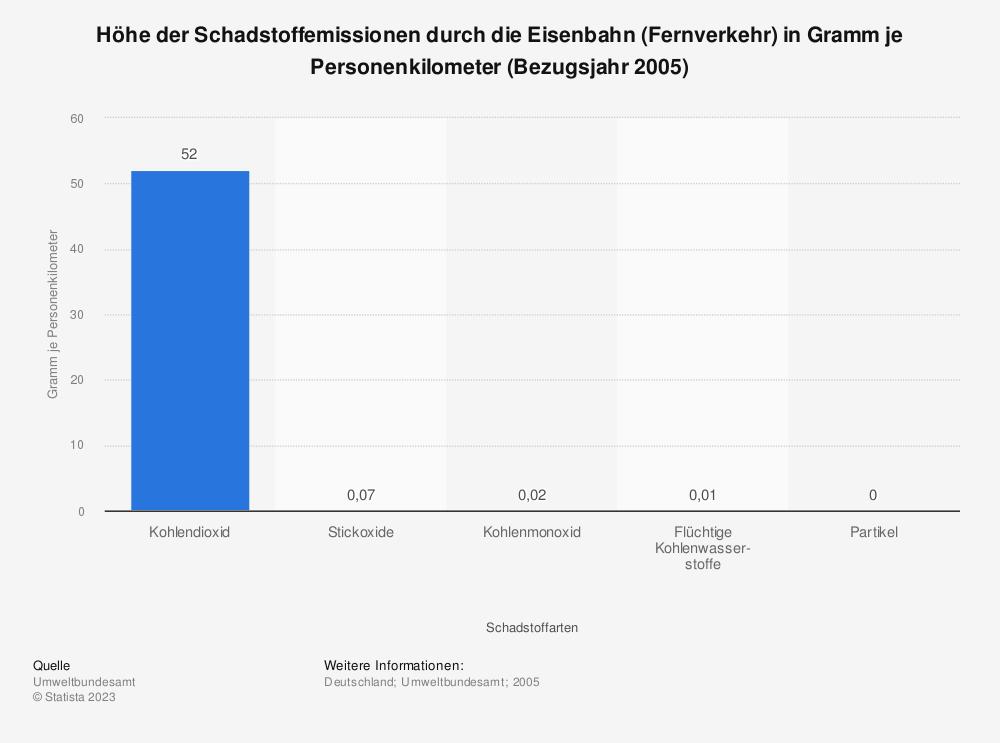 Statistik: Höhe der Schadstoffemissionen durch die Eisenbahn (Fernverkehr) in Gramm je Personenkilometer (Bezugsjahr 2005)   Statista