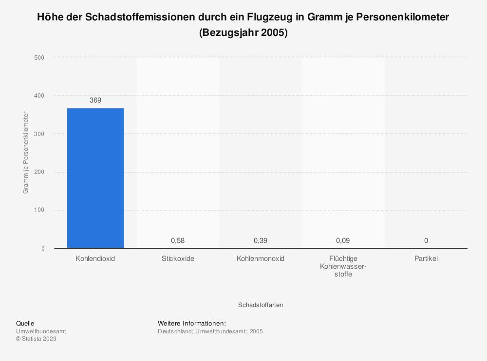 Statistik: Höhe der Schadstoffemissionen durch ein Flugzeug in Gramm je Personenkilometer (Bezugsjahr 2005) | Statista