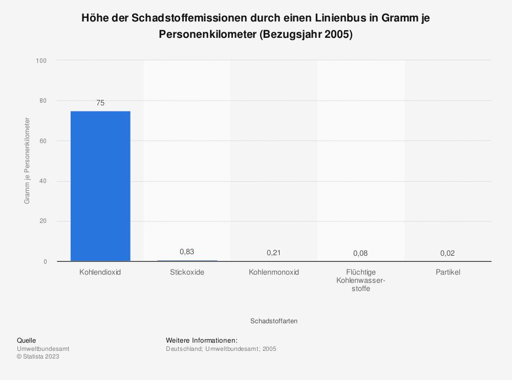 Statistik: Höhe der Schadstoffemissionen durch einen Linienbus in Gramm je Personenkilometer (Bezugsjahr 2005)   Statista