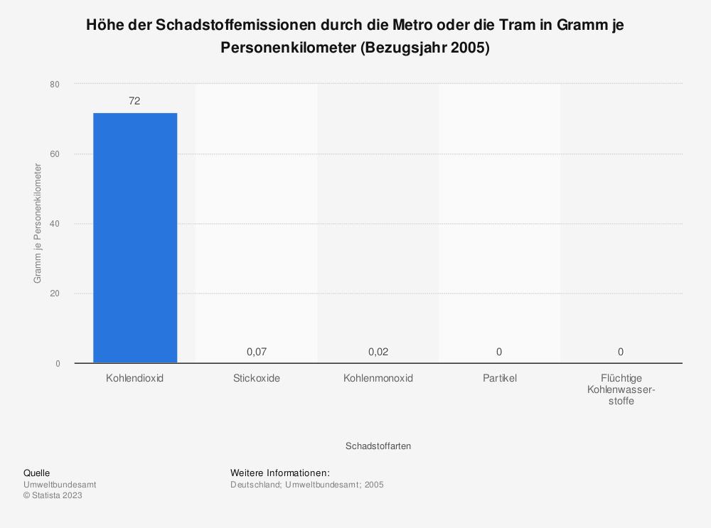 Statistik: Höhe der Schadstoffemissionen durch die Metro oder die Tram in Gramm je Personenkilometer (Bezugsjahr 2005) | Statista
