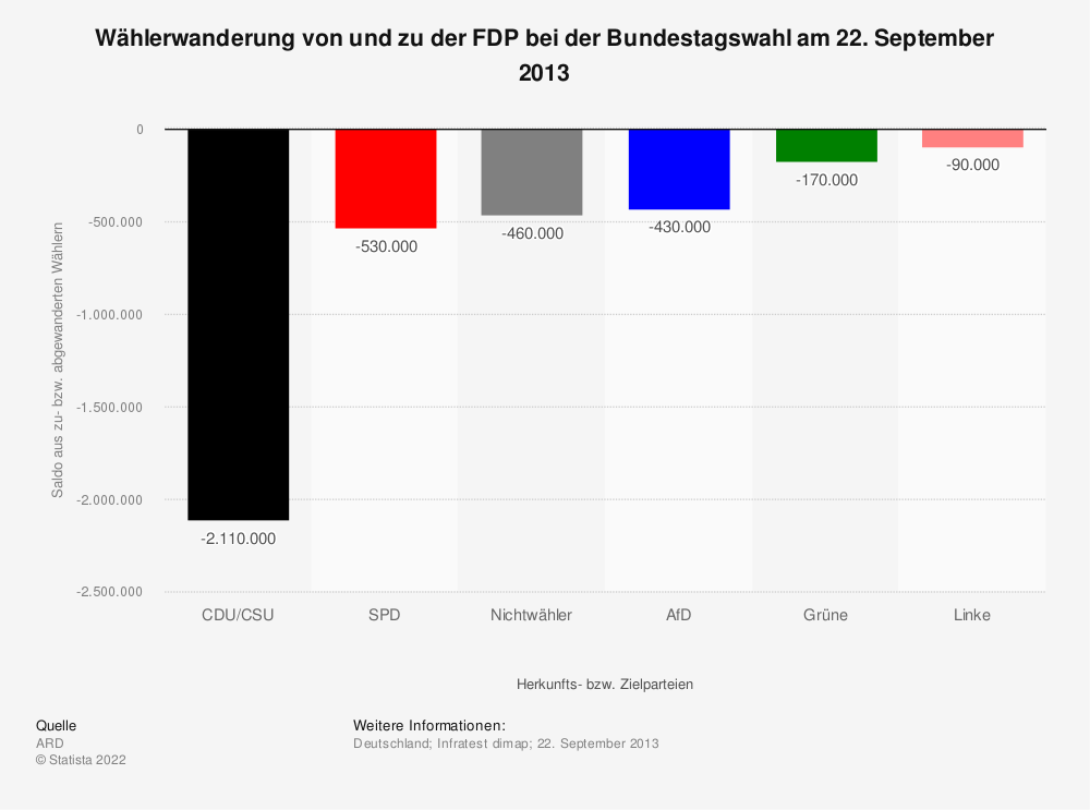 Statistik: Wählerwanderung* von und zu der FDP bei der Bundestagswahl am 22. September 2013   Statista