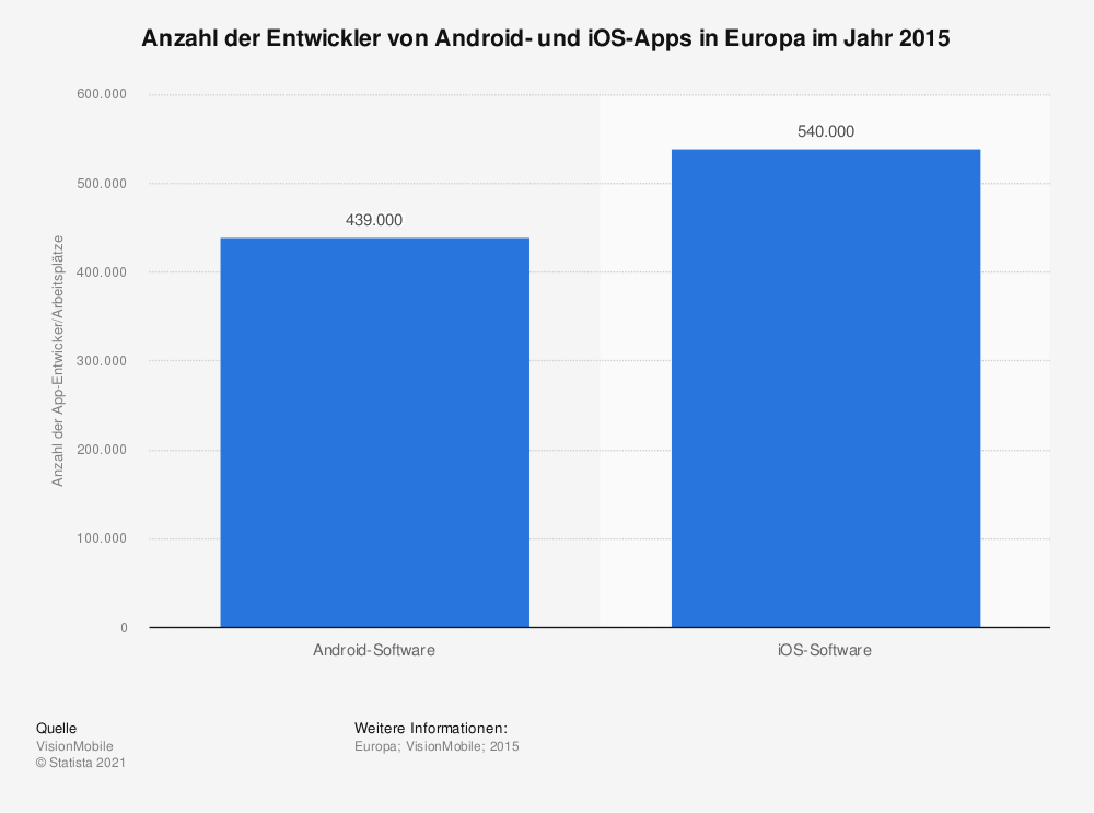 Statistik: Anzahl der Entwickler von Android- und iOS-Apps in Europa im Jahr 2015 | Statista