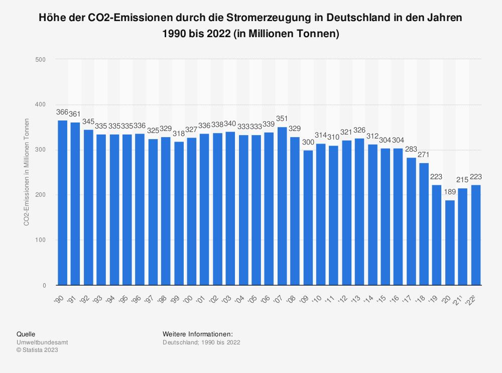 Statistik: Höhe der CO2-Emissionen durch die Stromerzeugung in Deutschland in den Jahren 1990 bis 2018 (in Millionen Tonnen) | Statista