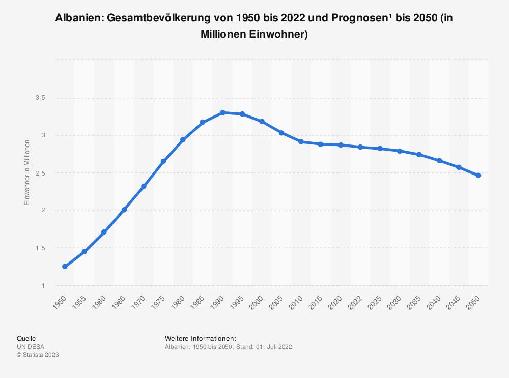 Statistik: Albanien: Gesamtbevölkerung von 2008 bis 2018 (in Millionen Einwohner) | Statista