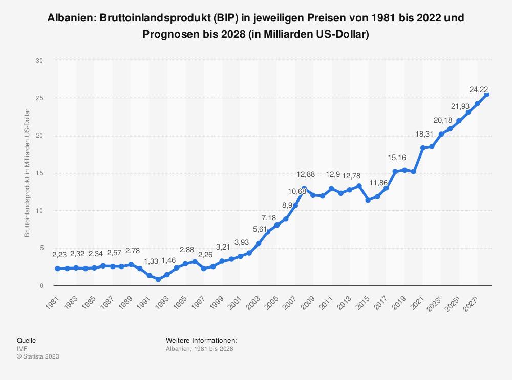Statistik: Albanien: Bruttoinlandsprodukt (BIP) in jeweiligen Preisen von 2008 bis 2018 (in Milliarden US-Dollar) | Statista