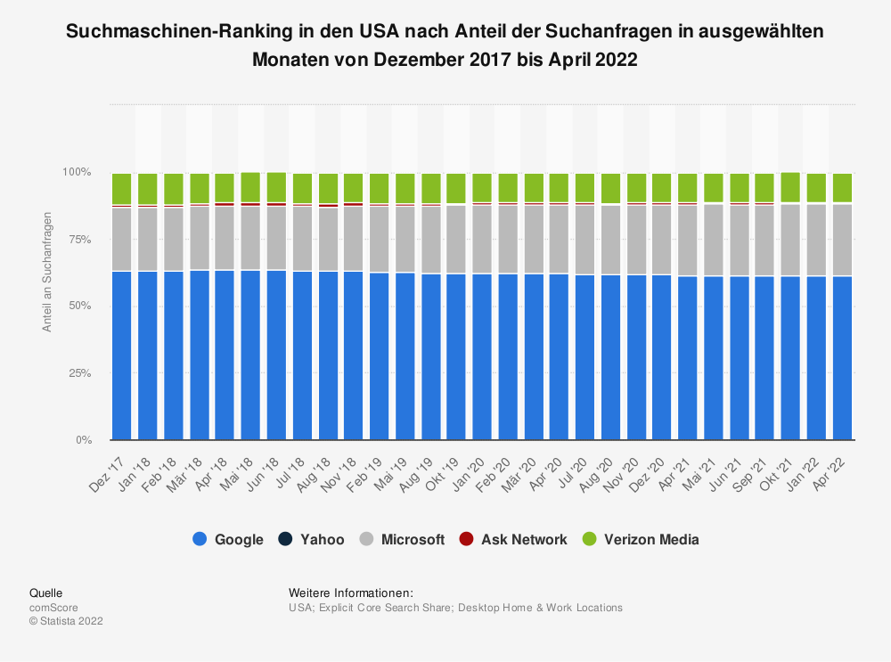 Statistik: Suchmaschinen-Ranking in den USA nach Anteil der Suchanfragen in ausgewählten Monaten von Januar 2013 bis Dezember 2017 | Statista