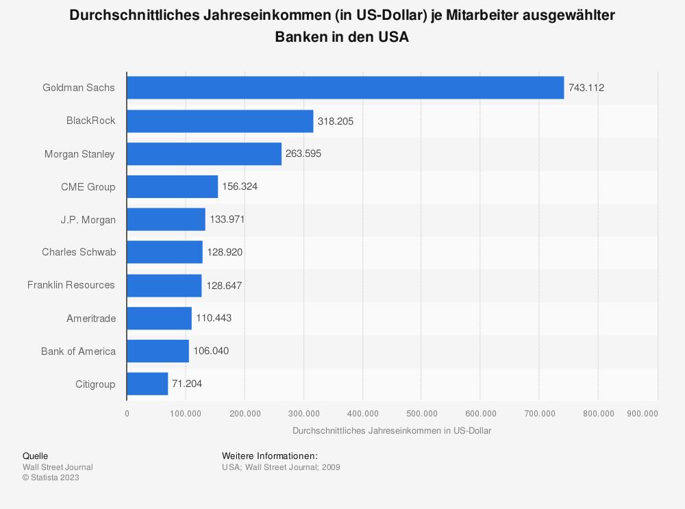 Statistik: Durchschnittliches Jahreseinkommen (in US-Dollar) je Mitarbeiter ausgewählter Banken in den USA | Statista