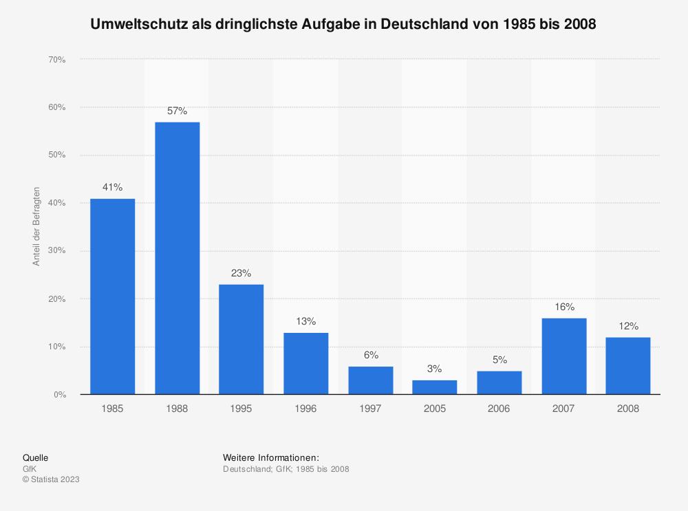 Statistik: Umweltschutz als dringlichste Aufgabe in Deutschland von 1985 bis 2008 | Statista