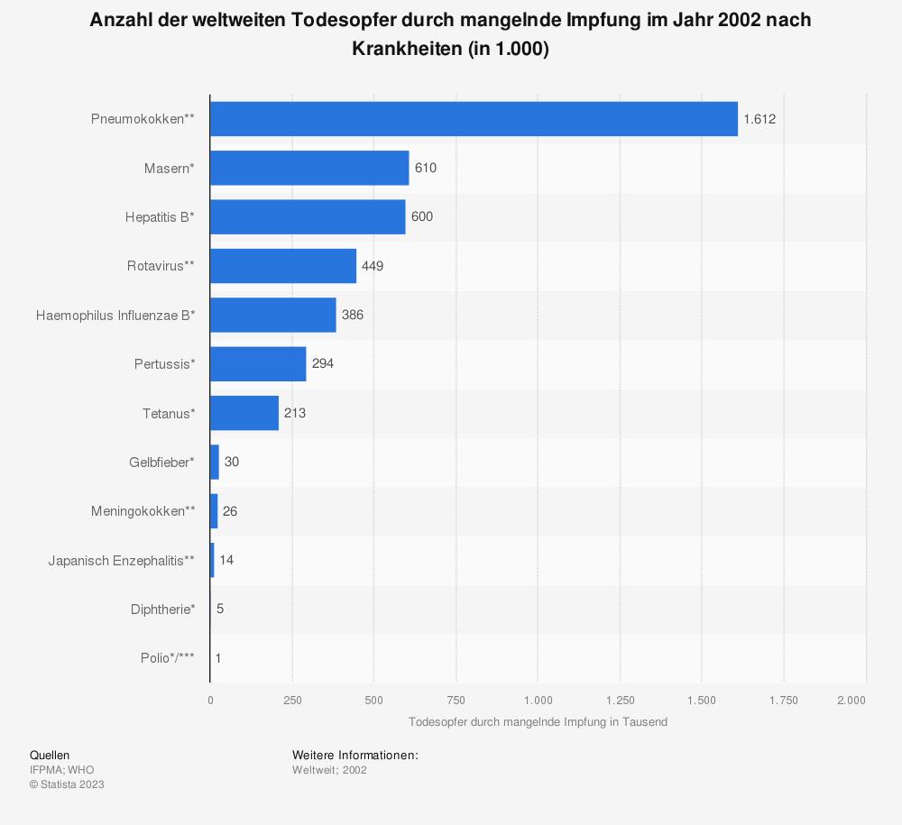 Statistik: Anzahl der weltweiten Todesopfer durch mangelnde Impfung im Jahr 2002 nach Krankheiten (in 1.000) | Statista