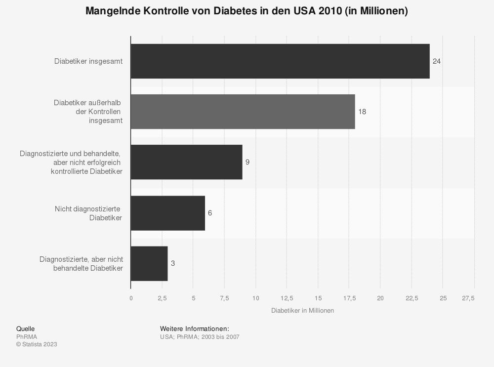 Statistik: Mangelnde Kontrolle von Diabetes in den USA 2010 (in Millionen) | Statista