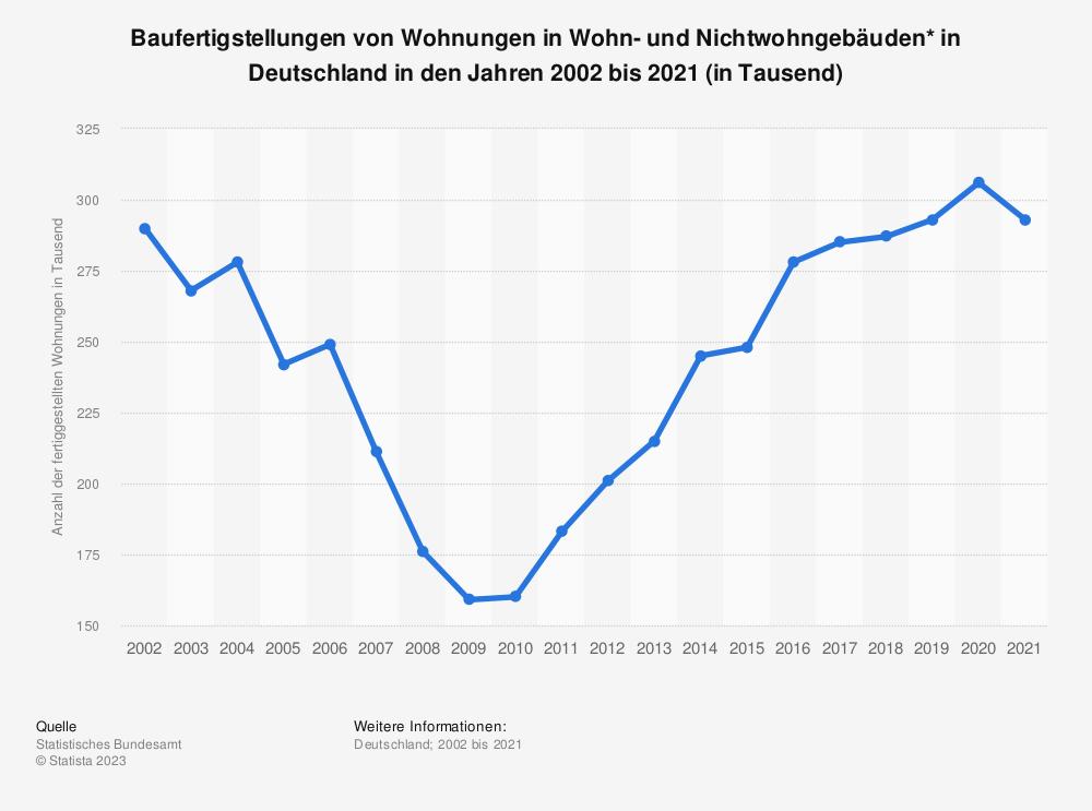 Statistik: Baufertigstellungen von Wohnungen in Wohn- und Nichtwohngebäuden* in Deutschland in den Jahren 2002 bis 2018 (in Tausend) | Statista