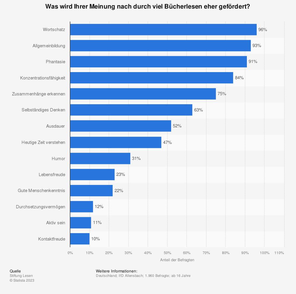 Statistik: Was wird Ihrer Meinung nach durch viel Bücherlesen eher gefördert? | Statista