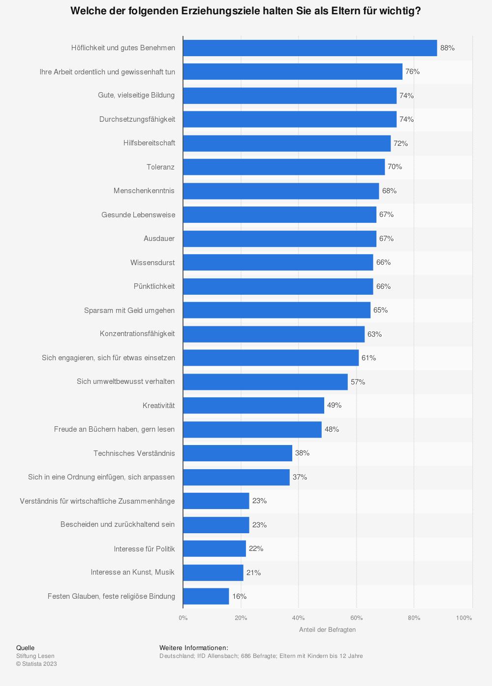 Statistik: Welche der folgenden Erziehungsziele halten Sie als Eltern für wichtig? | Statista