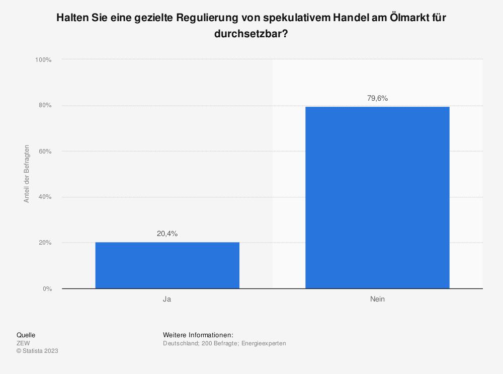 Statistik: Halten Sie eine gezielte Regulierung von spekulativem Handel am Ölmarkt für durchsetzbar? | Statista