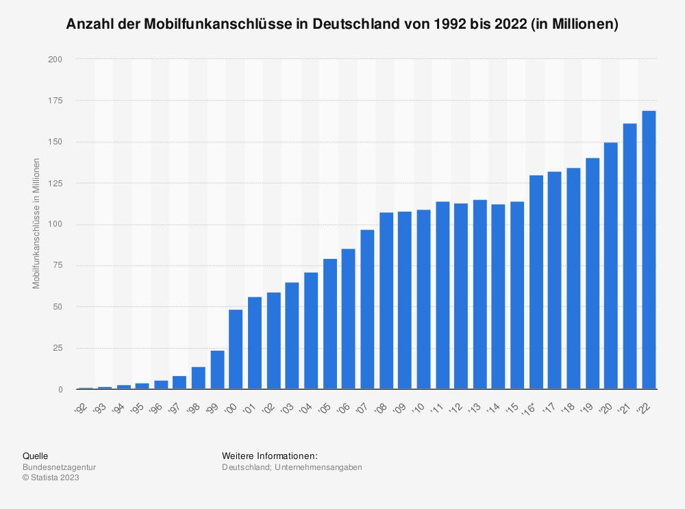 Statistik: Anzahl der Mobilfunkanschlüsse in Deutschland von 1992 bis 2017 (in Millionen) | Statista