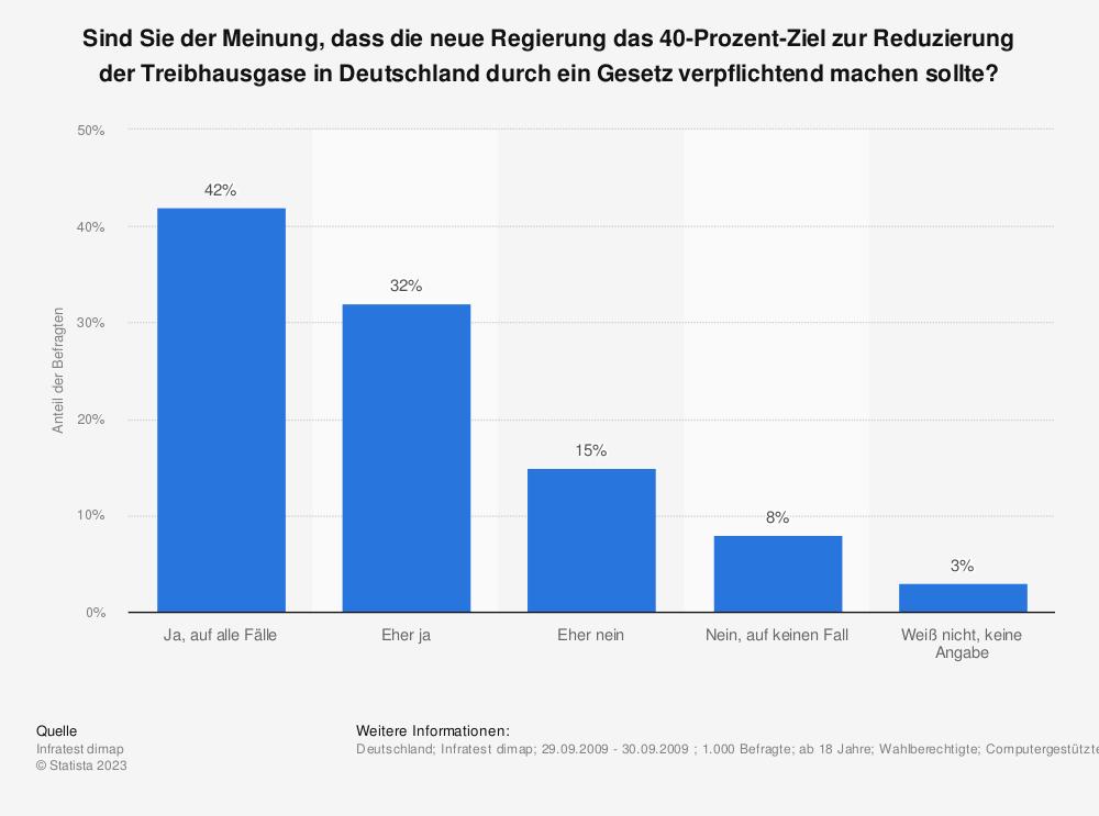 Statistik: Sind Sie der Meinung, dass die neue Regierung das 40-Prozent-Ziel zur Reduzierung der Treibhausgase in Deutschland durch ein Gesetz verpflichtend machen sollte?   Statista