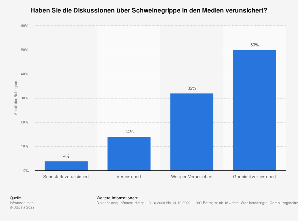 Statistik: Haben Sie die Diskussionen über Schweinegrippe in den Medien verunsichert? | Statista