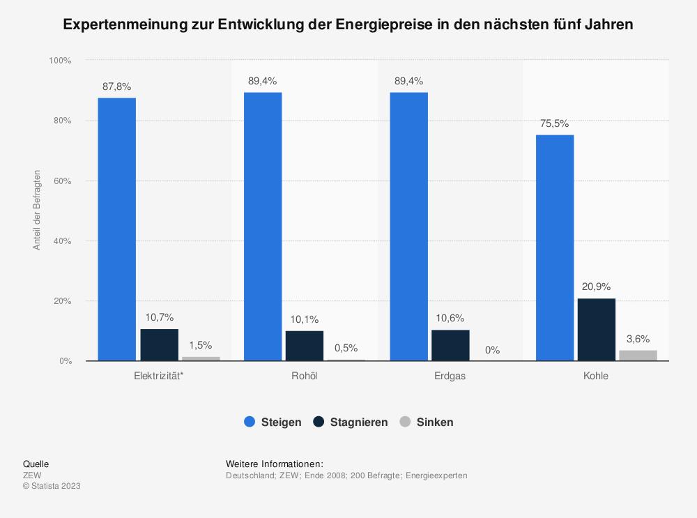 Statistik: Expertenmeinung zur Entwicklung der Energiepreise in den nächsten fünf Jahren | Statista