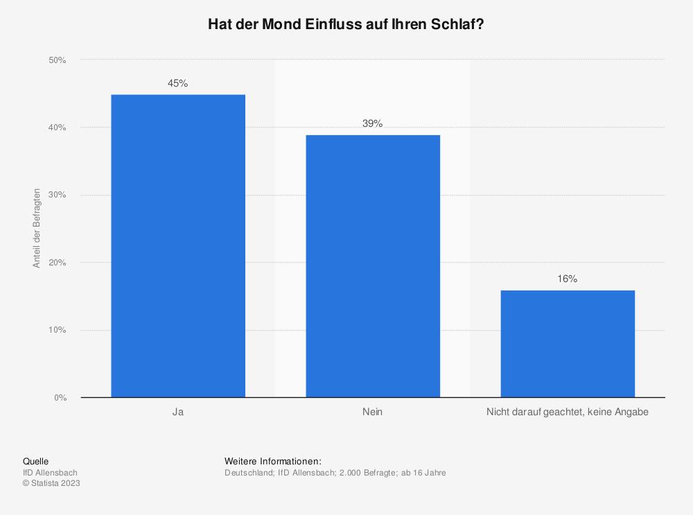 Statistik: Hat der Mond Einfluss auf Ihren Schlaf? | Statista