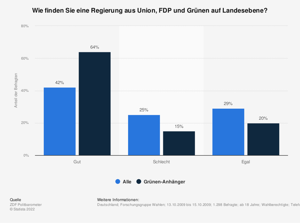 Statistik: Wie finden Sie eine Regierung aus Union, FDP und Grünen auf Landesebene? | Statista