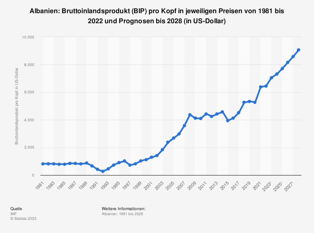 Statistik: Albanien: Bruttoinlandsprodukt (BIP) pro Kopf in jeweiligen Preisen von 2008 bis 2018 (in US-Dollar) | Statista