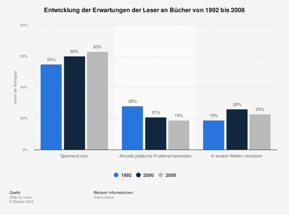 Statistik: Entwicklung der Erwartungen der Leser an Bücher von 1992 bis 2008 | Statista