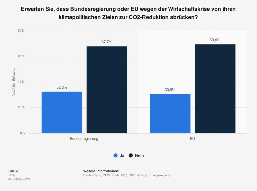 Statistik: Erwarten Sie, dass Bundesregierung oder EU wegen der Wirtschaftskrise von ihren klimapolitischen Zielen zur CO2-Reduktion abrücken? | Statista