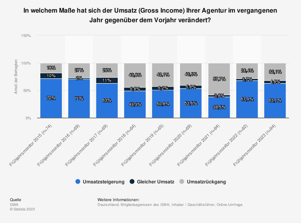 Statistik: In welchem Maße hat sich der Umsatz (Gross Income) Ihrer Agentur im vergangenen Jahr gegenüber dem Vorjahr verändert? | Statista
