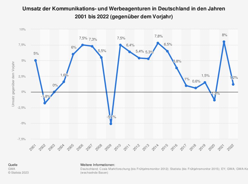 Statistik: Umsatz der Kommunikations- und Werbeagenturen in Deutschland in den Jahren 2001 bis 2019 (gegenüber dem Vorjahr) | Statista