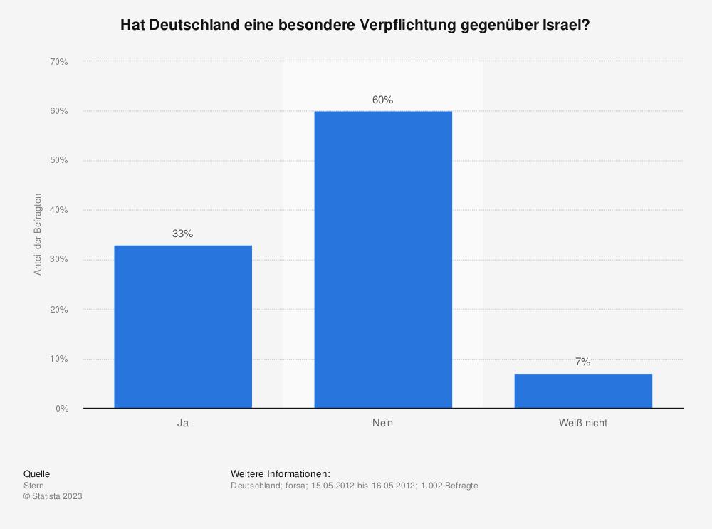 Statistik: Hat Deutschland eine besondere Verpflichtung gegenüber Israel? | Statista