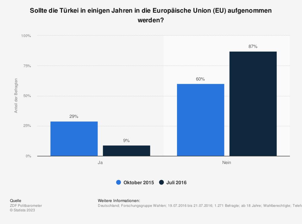 Statistik: Sollte die Türkei in einigen Jahren in die Europäische Union (EU) aufgenommen werden? | Statista