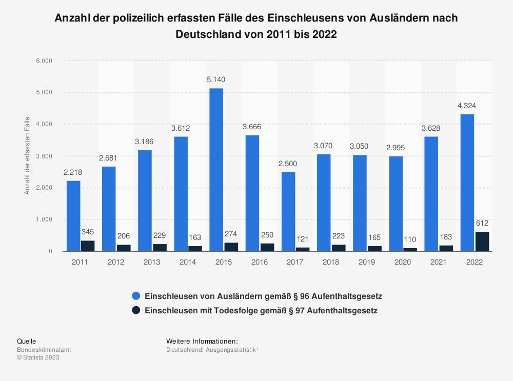 Statistik: Polizeilich erfasste Fälle des Einschleusens von Ausländern nach Deutschland von 2005 bis 2018 | Statista