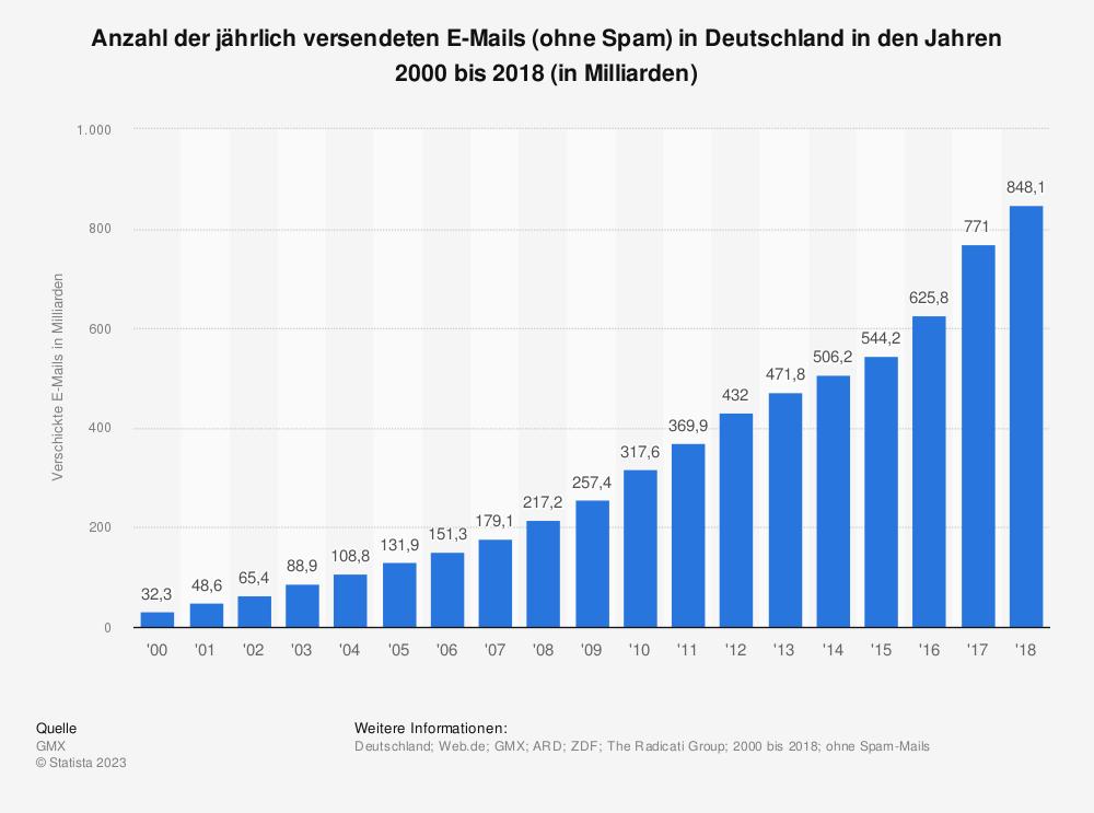 Statistik: Anzahl der jährlich versendeten E-Mails (ohne Spam) in Deutschland in den Jahren 2000 bis 2015 sowie eine Prognose für 2016 (in Milliarden) | Statista