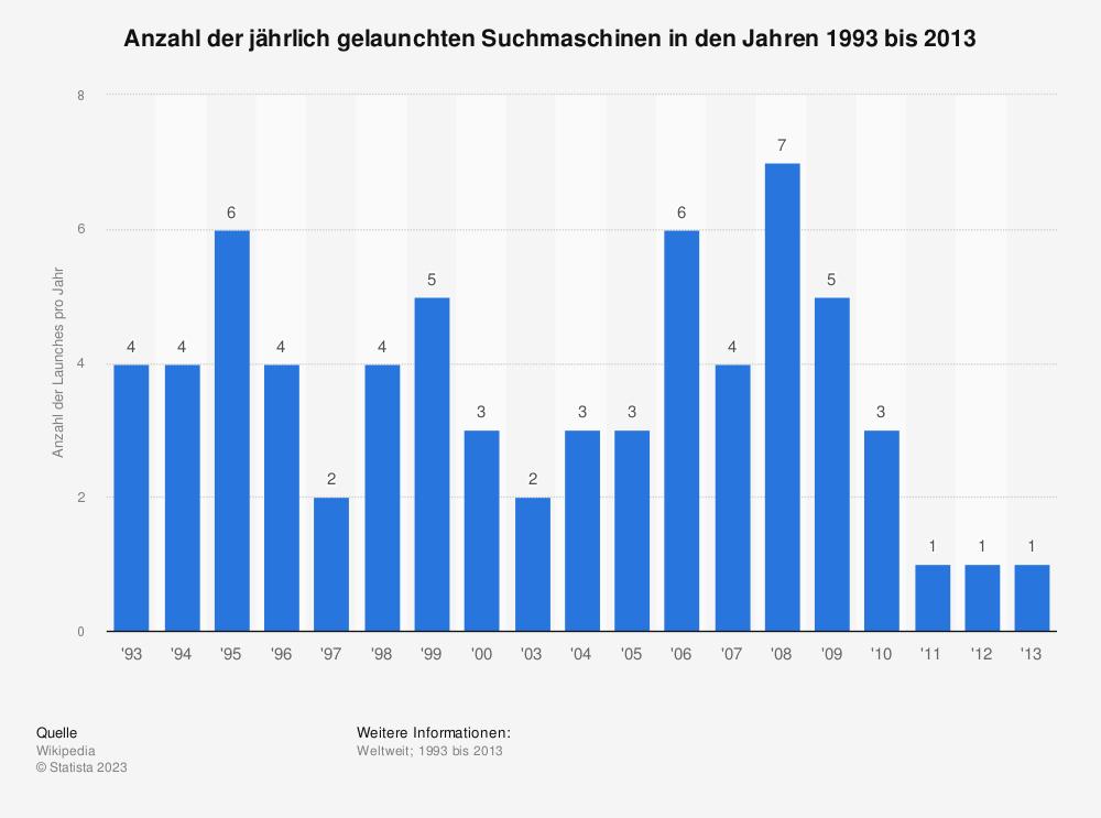 Statistik: Anzahl der jährlich gelaunchten Suchmaschinen in den Jahren 1993 bis 2013 | Statista