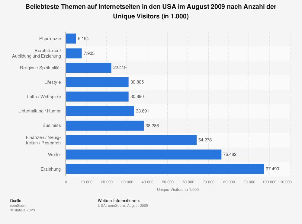 Statistik: Beliebteste Themen auf Internetseiten in den USA im August 2009 nach Anzahl der Unique Visitors (in 1.000) | Statista