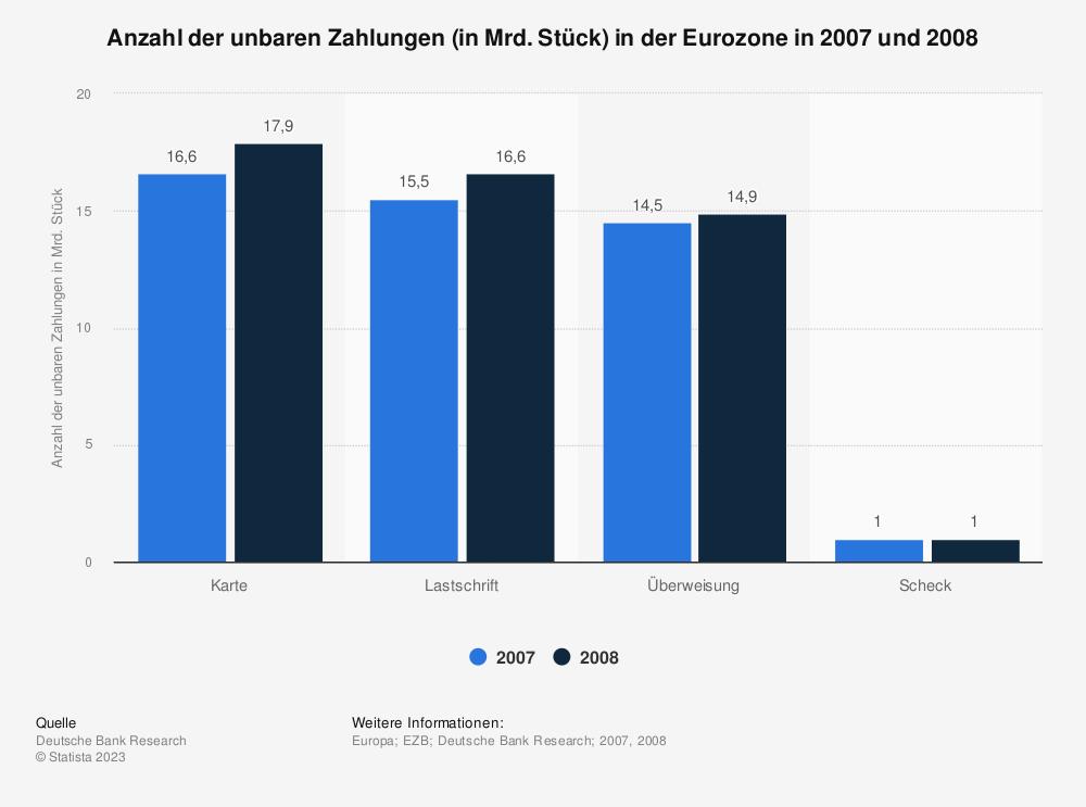 Statistik: Anzahl der unbaren Zahlungen (in Mrd. Stück) in der Eurozone in 2007 und 2008 | Statista