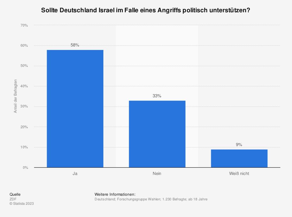 Statistik: Sollte Deutschland Israel im Falle eines Angriffs politisch unterstützen? | Statista