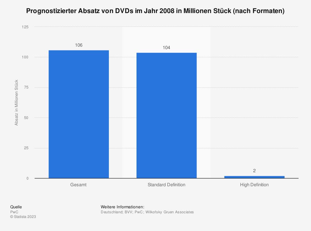 Statistik: Prognostizierter Absatz von DVDs im Jahr 2008 in Millionen Stück (nach Formaten) | Statista