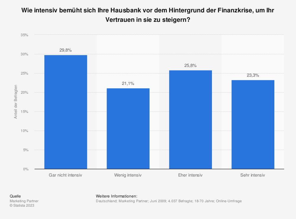 Statistik: Wie intensiv bemüht sich Ihre Hausbank vor dem Hintergrund der Finanzkrise, um Ihr Vertrauen in sie zu steigern? | Statista