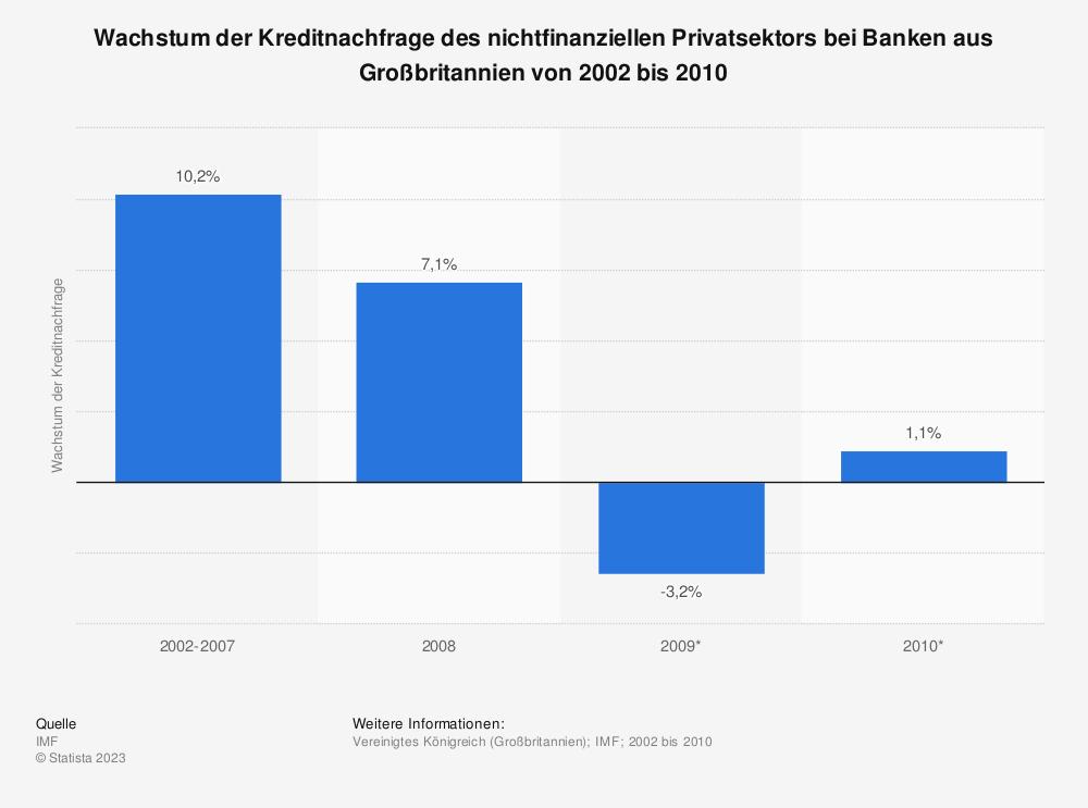 Statistik: Wachstum der Kreditnachfrage des nichtfinanziellen Privatsektors bei Banken aus Großbritannien von 2002 bis 2010 | Statista