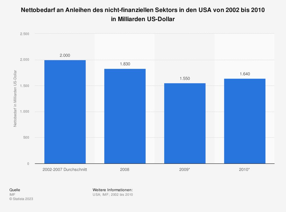 Statistik: Nettobedarf an Anleihen des nicht-finanziellen Sektors in den USA von 2002 bis 2010 in Milliarden US-Dollar | Statista