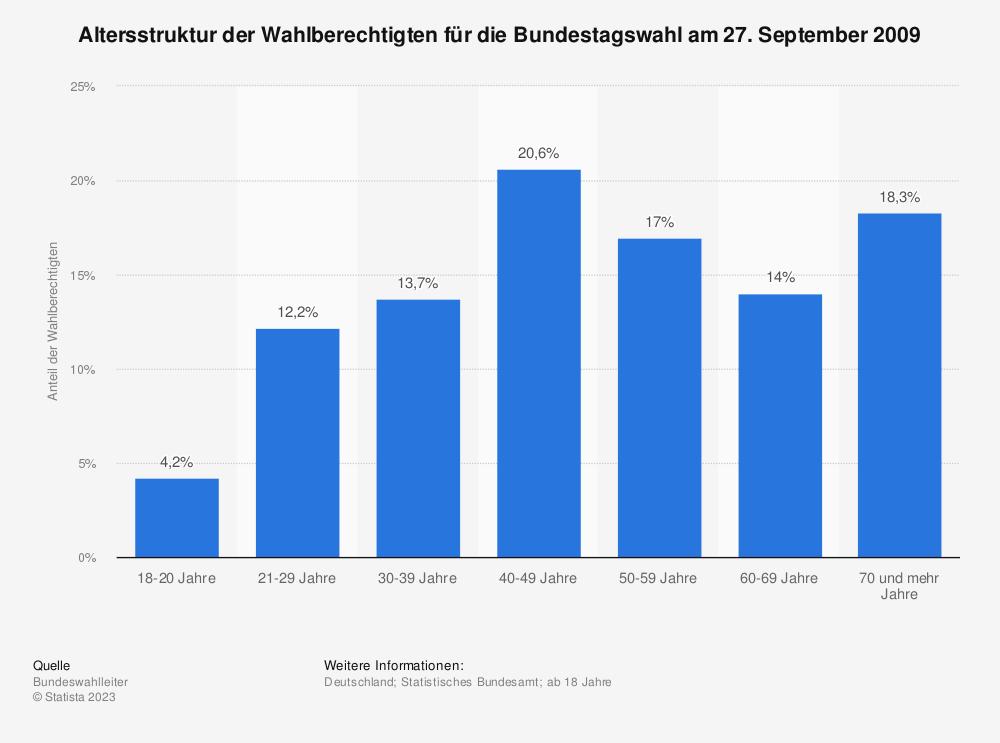 Statistik: Altersstruktur der Wahlberechtigten für die Bundestagswahl am 27. September 2009 | Statista