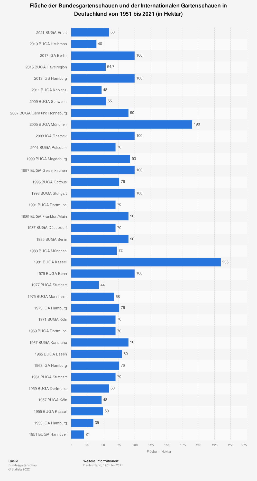 Statistik: Fläche der Bundesgartenschauen und der Internationalen Gartenschauen in Deutschland von 1951 bis 2019 (in Hektar) | Statista